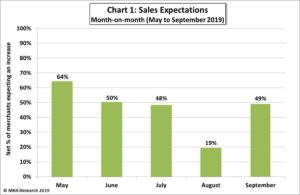 Sales Expectations September